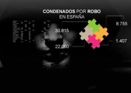 Robos-España-por-provincias2